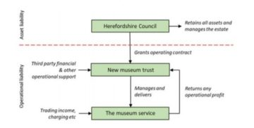plan for the future of Herefordshire Museum Service